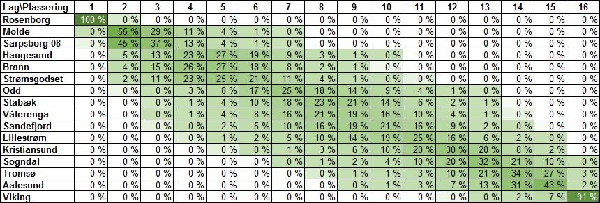Sannsynlig tabellplassering runde 26 - Eliteserien