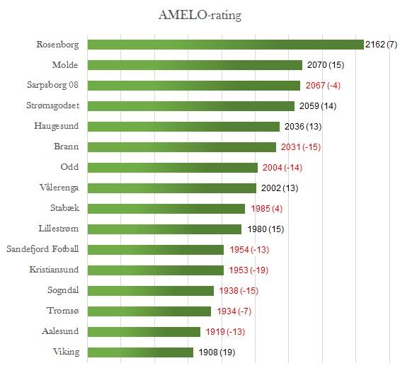 AMELO-rating runde 26 - Eliteserien