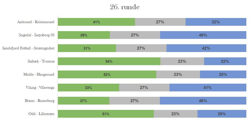 Sannsynligheter runde 26 - Eliteserien