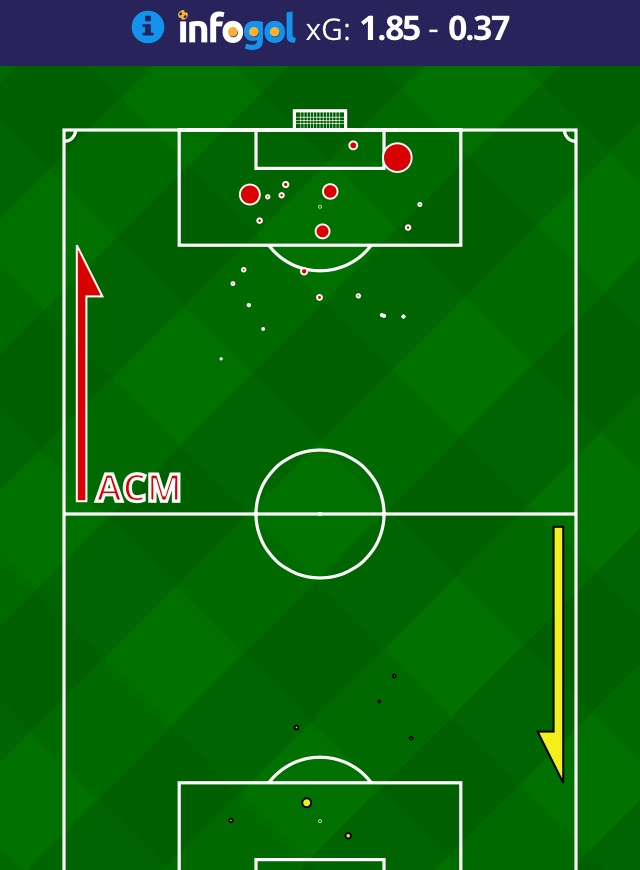 Expected goals and clean sheets map AC Milan - AEK Athens
