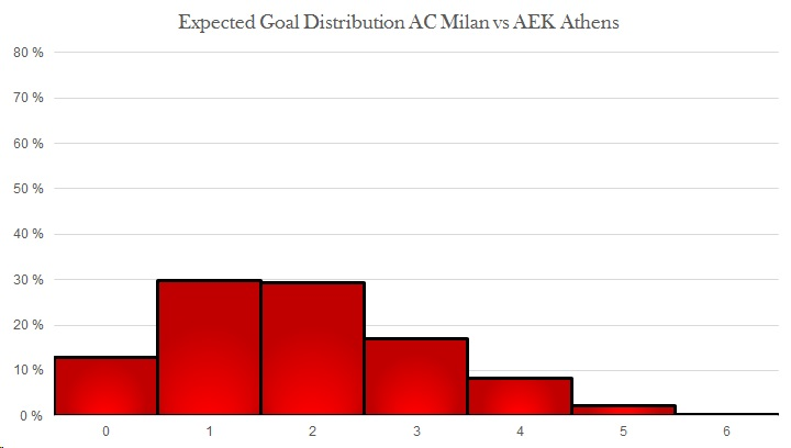 Expected goal distribution AC Milan vs AEK Athens