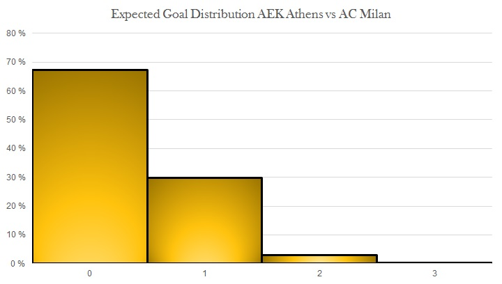 Expected goal distribution AEK Athens vs AC Milan