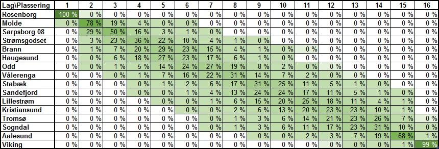Sannsynlig tabellplassering runde 27 - Eliteserien