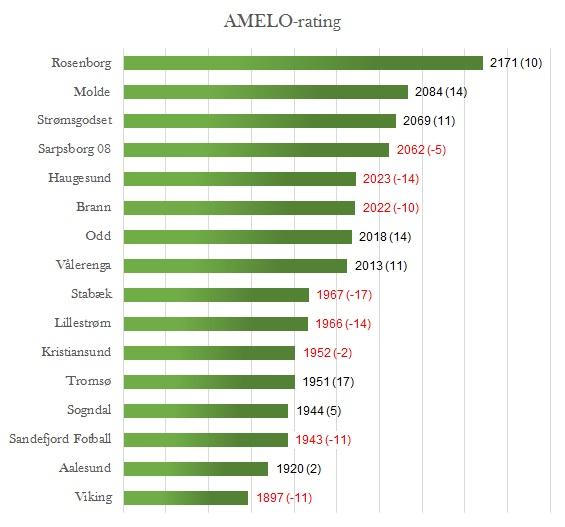 AMELO-rating runde 27 - Eliteserien