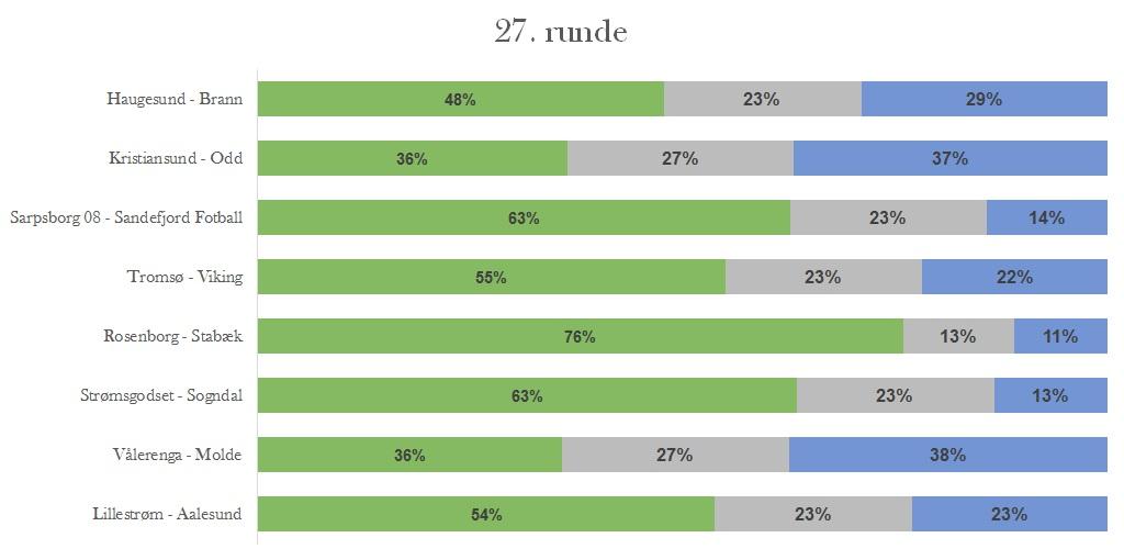 Sannsynligheter runde 27 - Eliteserien