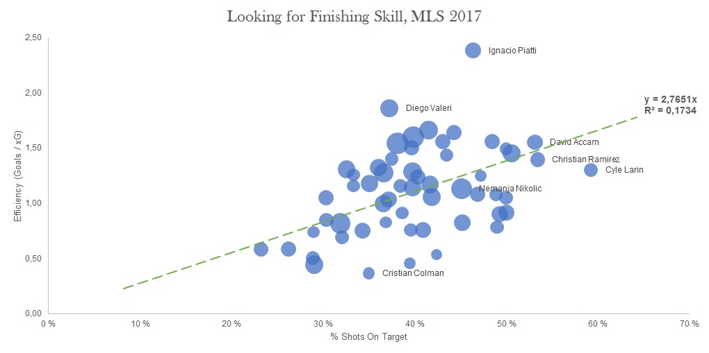 Looking for finishing skill in MLS 2017