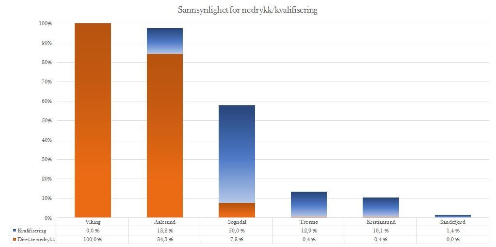 Sannsynlighet nedrykk runde 28 - Eliteserien