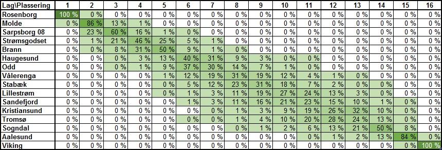 Sannsynlig tabellplassering runde 28 - Eliteserien