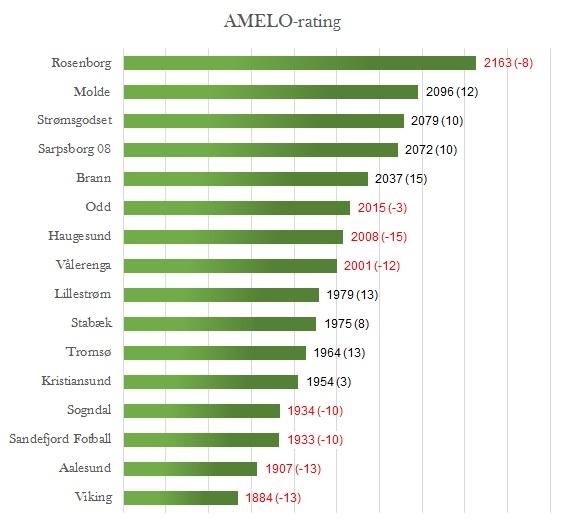 AMELO-rating runde 28 - Eliteserien