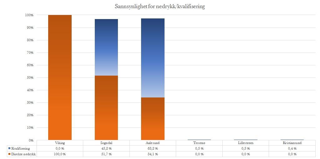 Sannsynlighet nedrykk runde 29 - Eliteserien