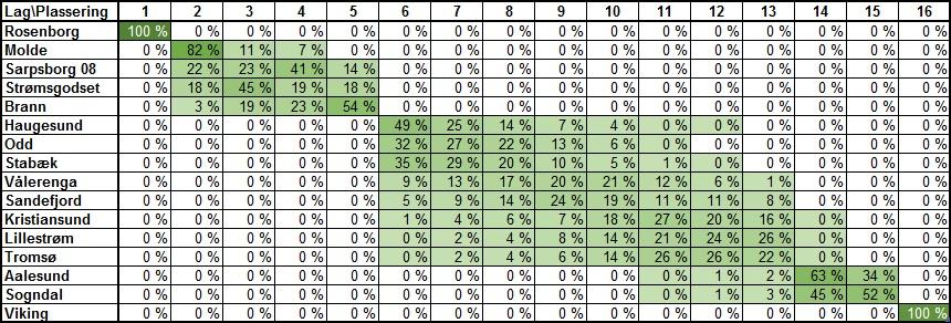 Sannsynlig tabellplassering runde 29 - Eliteserien