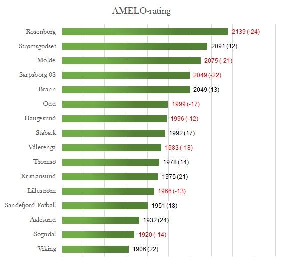 AMELO-rating runde 29 - Eliteserien
