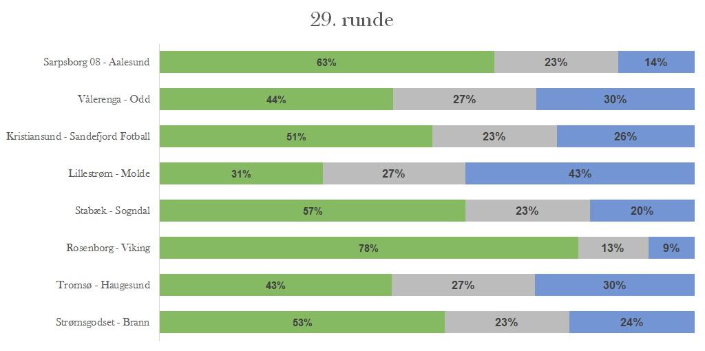 Sannsynligheter runde 29 - Eliteserien