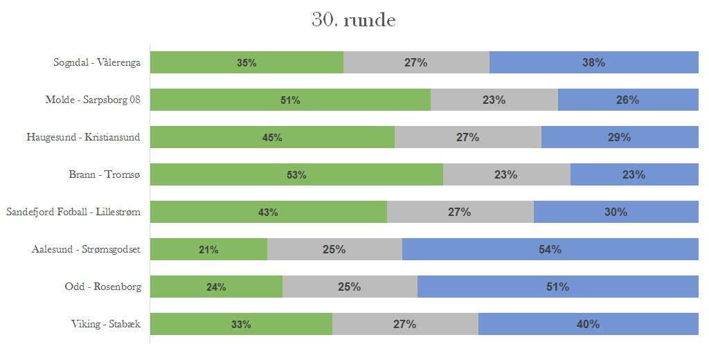 Sannsynligheter runde 30 - Eliteserien