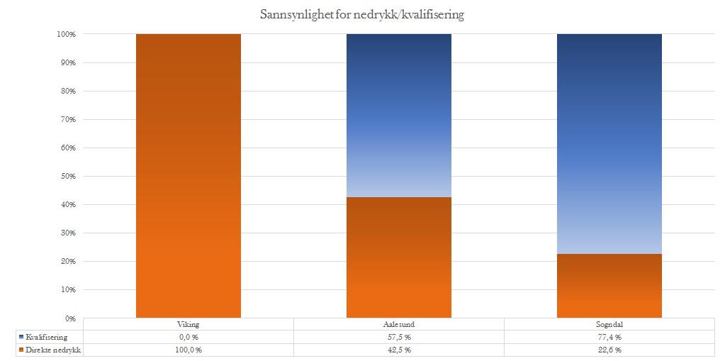 Sannsynlighet nedrykk runde 30 - Eliteserien
