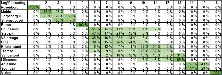 Sannsynlig tabellplassering runde 30 - Eliteserien