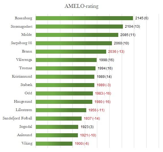 AMELO-rating runde 30 - Eliteserien