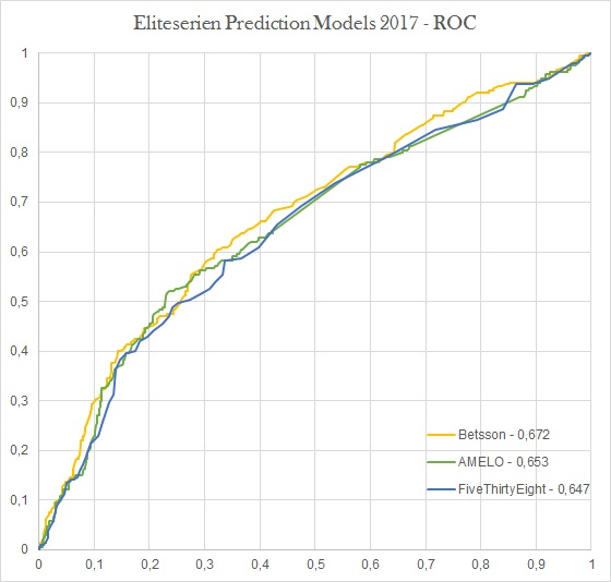 ROC Eliteserien Prediction Models 2017