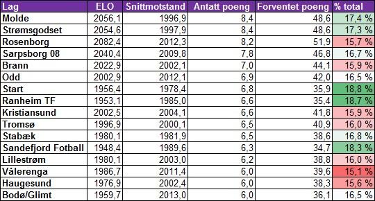 Forventet tabell etter fem runder