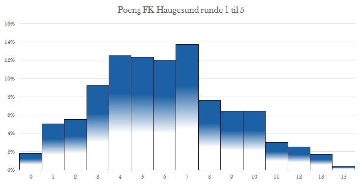 Forventet poeng FK Haugesund etter fem kamper