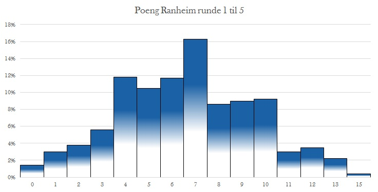 Forventet poeng til Ranheim etter sesongstart