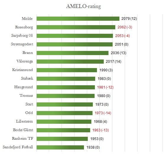 AMELO-rating før 3. runde