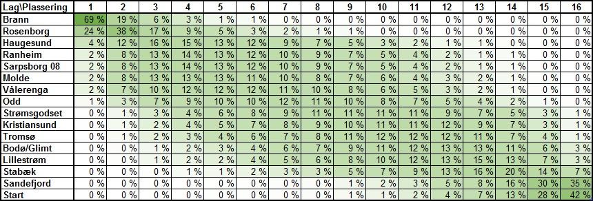 Sannsynlig tabellplassering før 10. runde i Eliteserien 2018