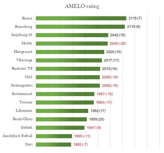 AMELO-rating før 10. runde