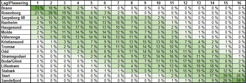 Sannsynlig tabellplassering før 13. runde i Eliteserien 2018