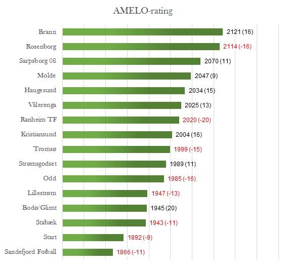 AMELO-rating før 13. runde