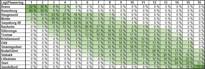 Sannsynlig tabellplassering før 20. runde i Eliteserien 2018