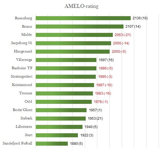 AMELO-rating før 20. runde