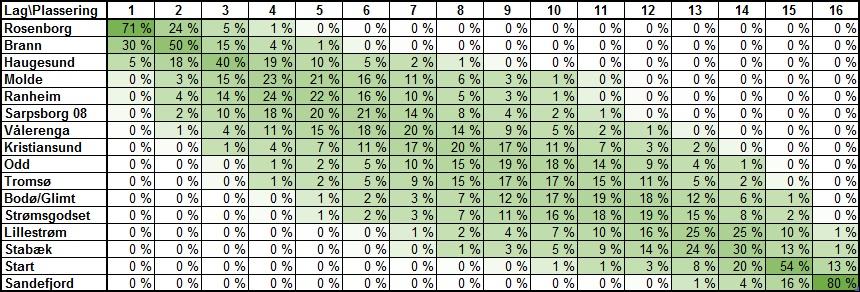 Sannsynlig tabellplassering før 21. runde i Eliteserien 2018