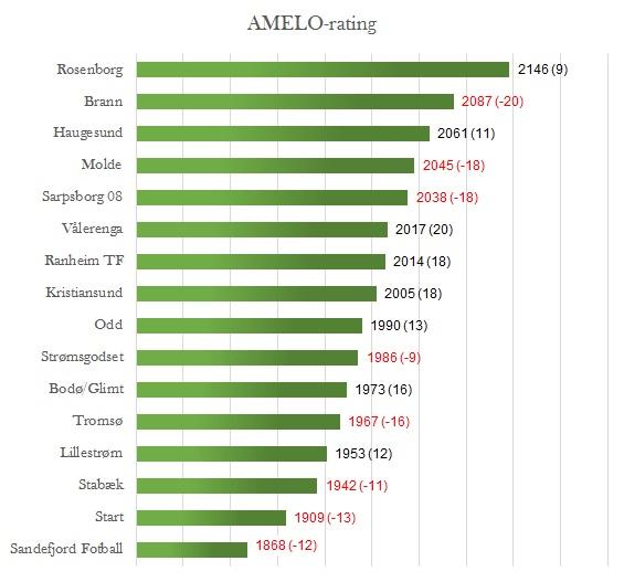 AMELO-rating før 21. runde