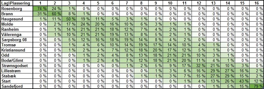 Sannsynlig tabellplassering før 22. runde i Eliteserien 2018