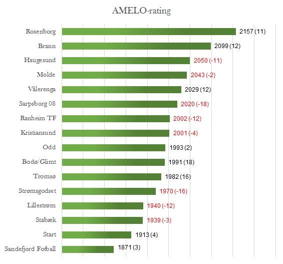 AMELO-rating før 22. runde