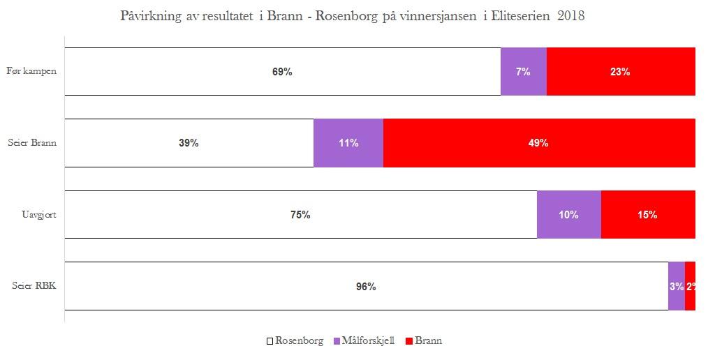 Hvordan påvirker Brann - Rosenborg gullsjansene