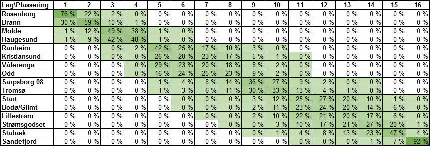 Sannsynlig tabellplassering før 27. runde i Eliteserien 2018
