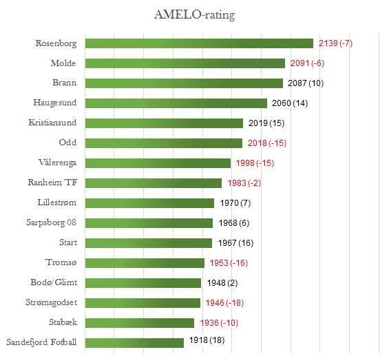 AMELO-rating før 27. runde