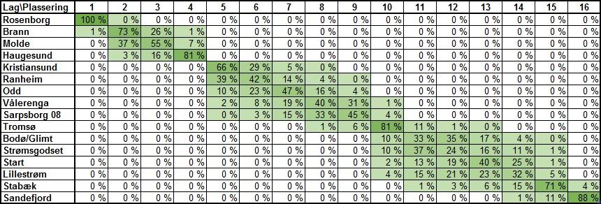 Sannsynlig tabellplassering før 29. runde i Eliteserien 2018