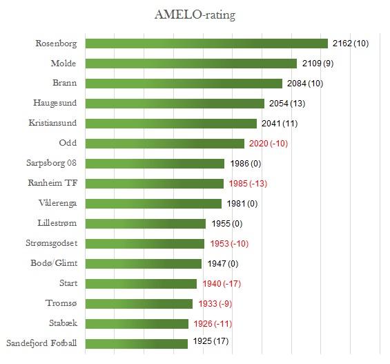 AMELO-rating før 29. runde