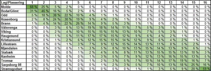 Sannsynlig tabellplassering før 19. runde i Eliteserien 2019