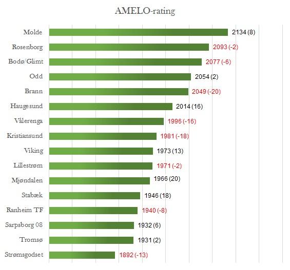 AMELO-rating før 19. runde